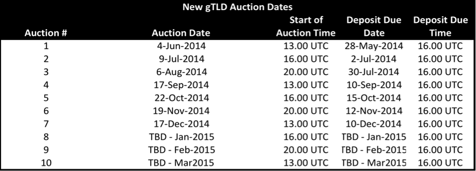 New gTLD Auction Dates