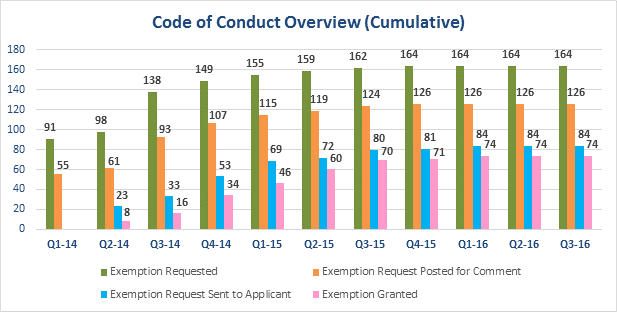 Code of Conduct Overview Chart