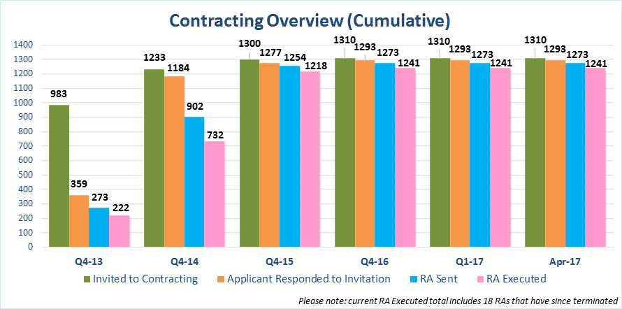 Contracting Overview Chart