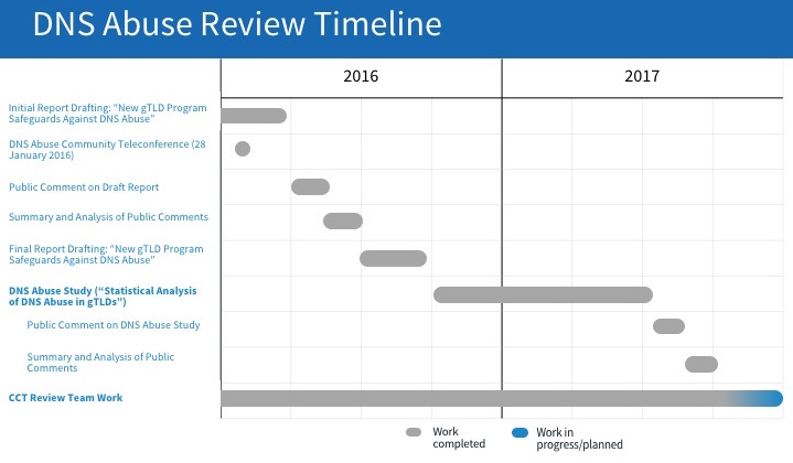 DNS Abuse Review Activity Timeline