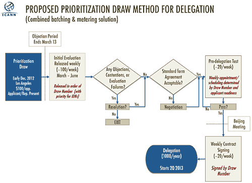 Proposed Prioritization Draw Method for Delegation