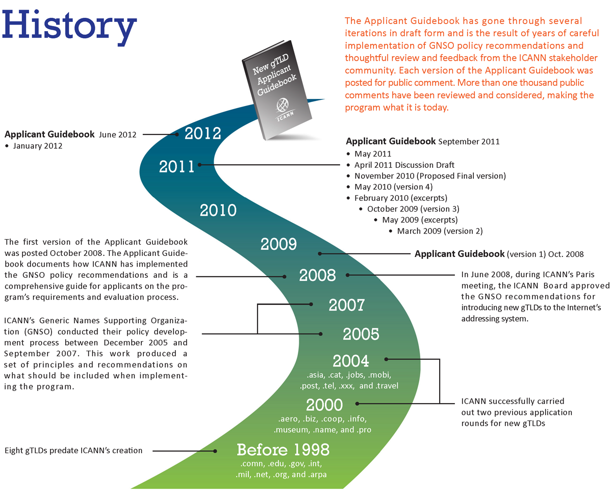 History of the New gTLD Program
