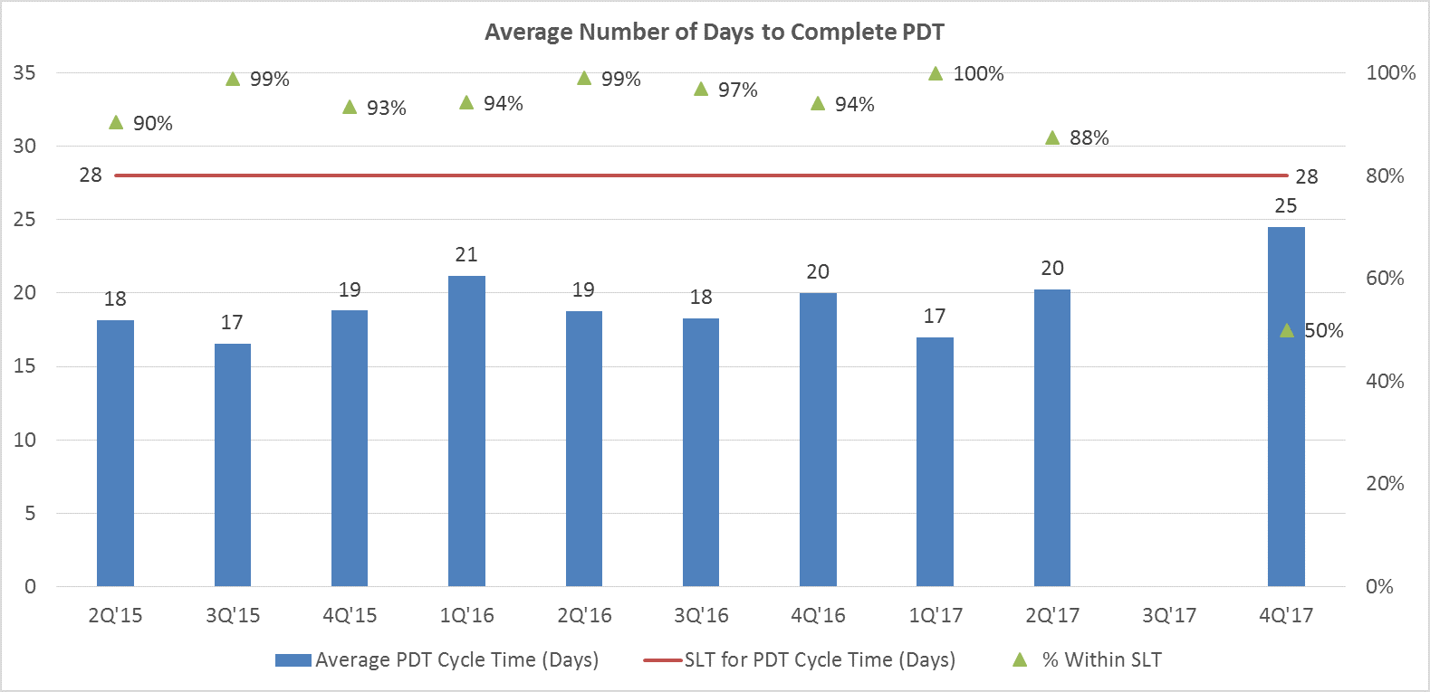 Bar Graph of Average Number of Days to Complete PDT