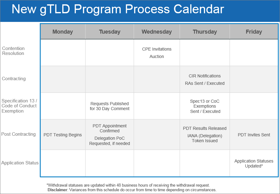 New gTLDs Program Process Calendar