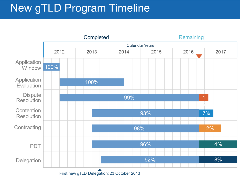 New gTLDs Program Timeline | 2012 - 2017