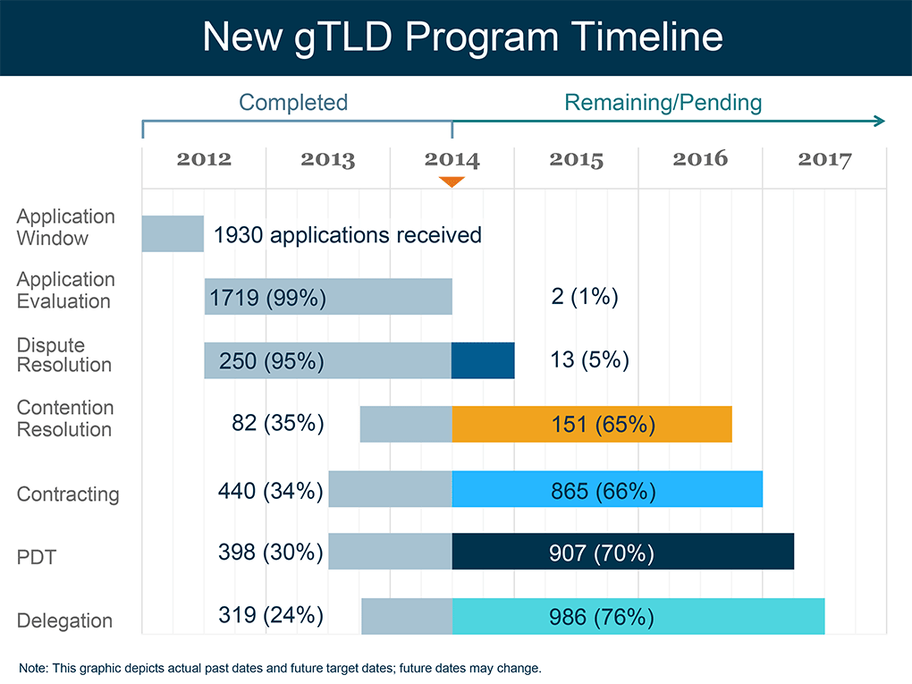 New gTLD Program Timeline graphic from ICANN