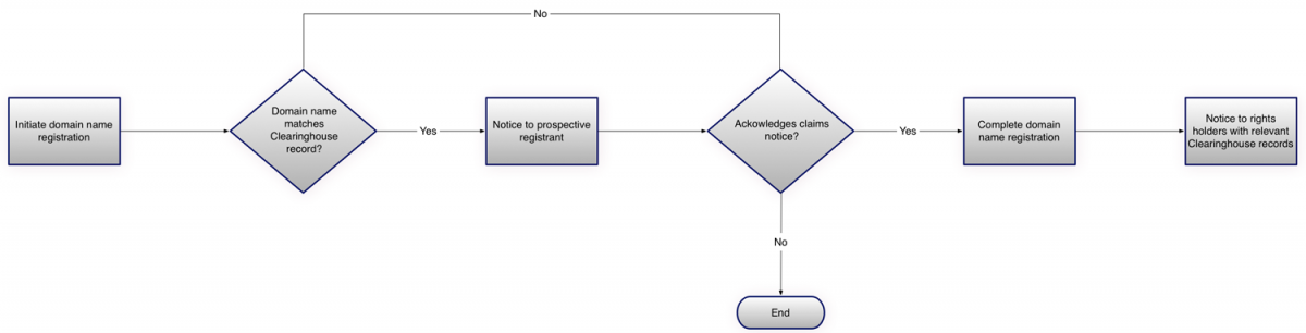 Diagram showing the Simplified Claims Process