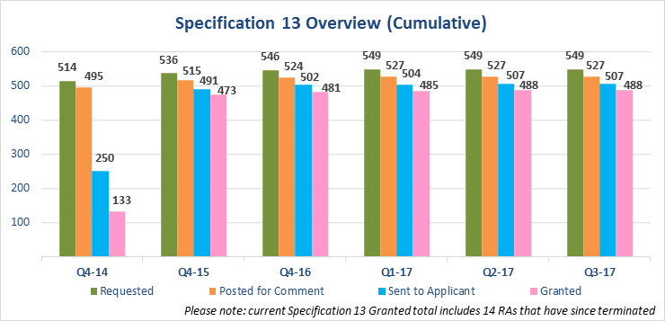 Specification 13 Overview Chart